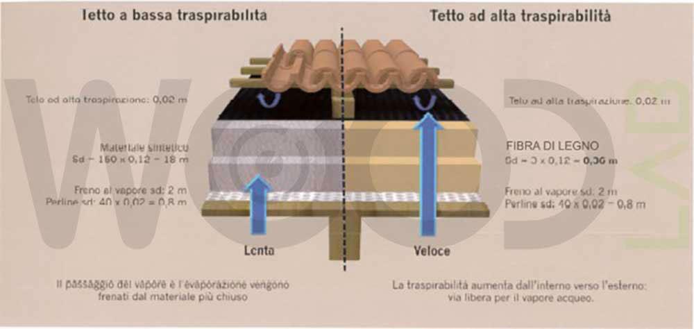 differenze tetti traspirabilità