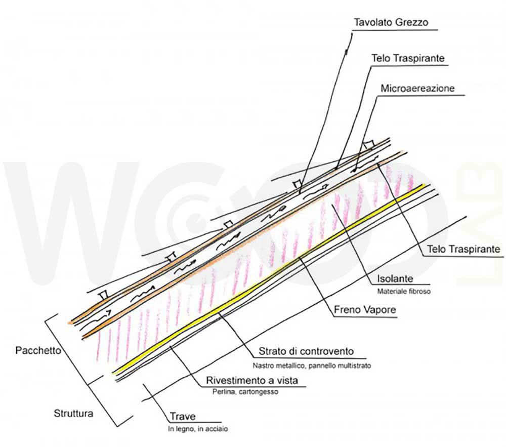 schema struttura tetto