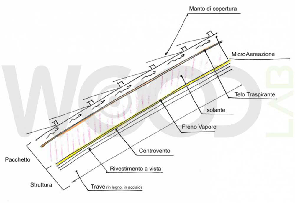 struttura corretta tetto legno