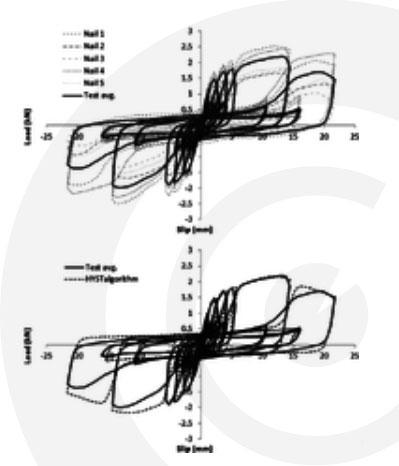 ciclo di isteresi