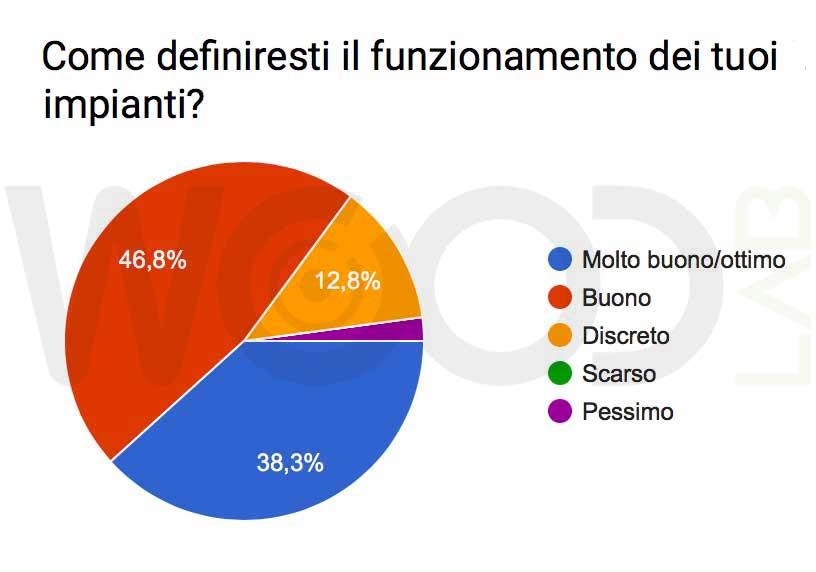 sondaggio funzionamento impianti