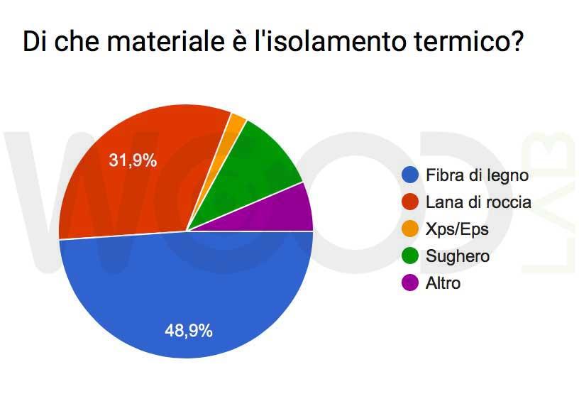 sondaggio isolamento termico