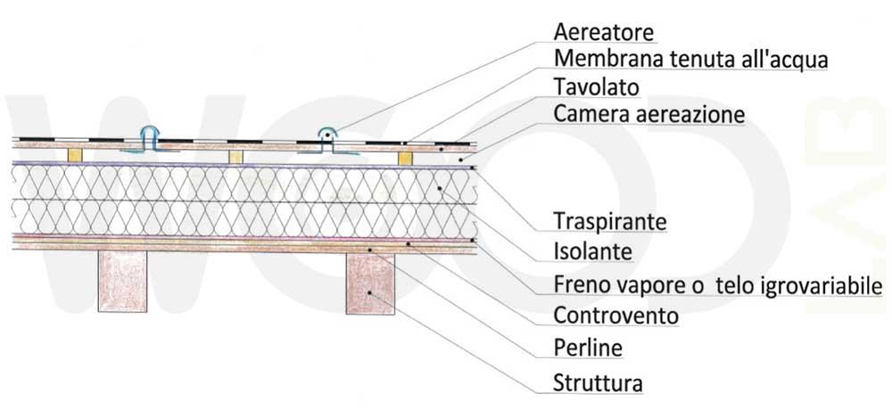 Tetti piani negli edifici in legno quanto pu rivelarsi for Sezione tetto in legno dwg