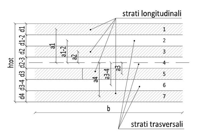 schema pannello x lam 7 strati