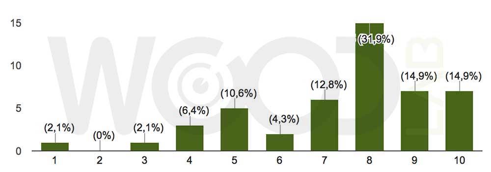 sondaggio prestazioni strutturali