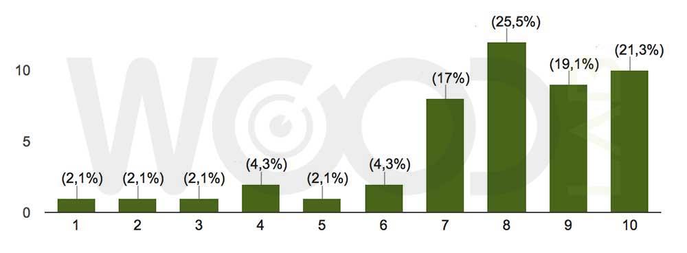 sondaggio prestazioni estive
