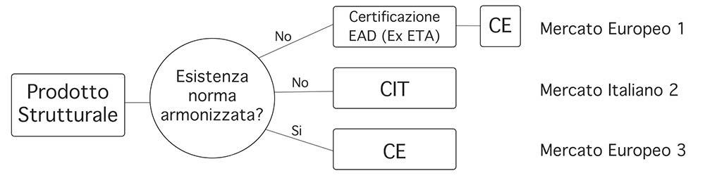 schema 1 certificazione