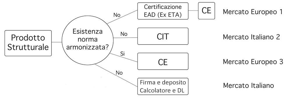 schema 2 certificazione