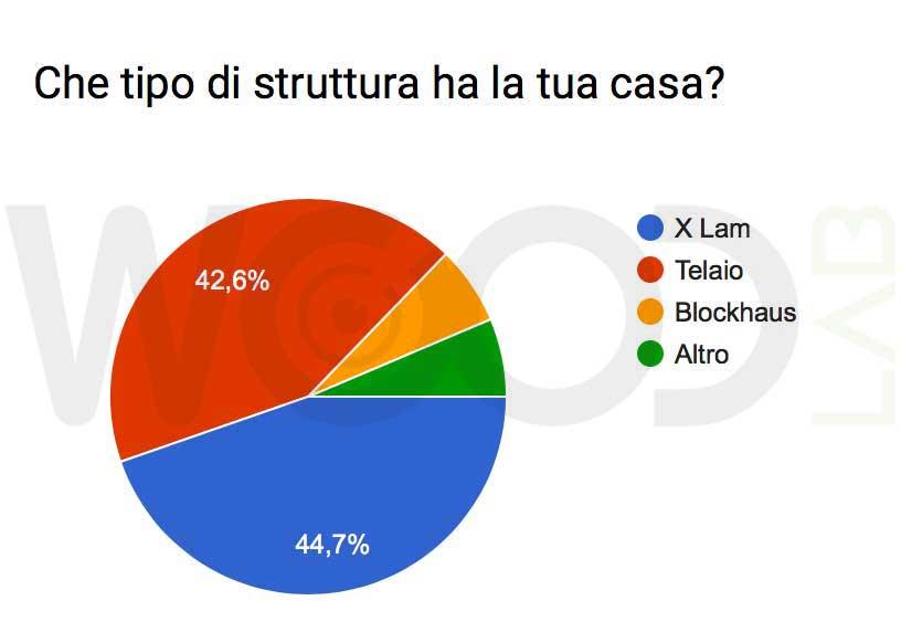 sondaggio struttura casa