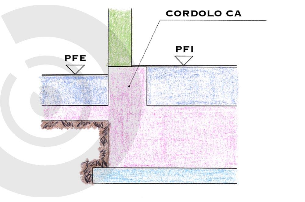 schema di fondazione con cordolo in CA