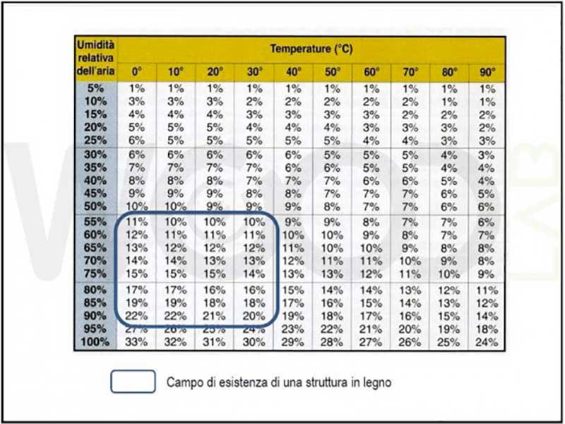 percentuali equilibrio acqua