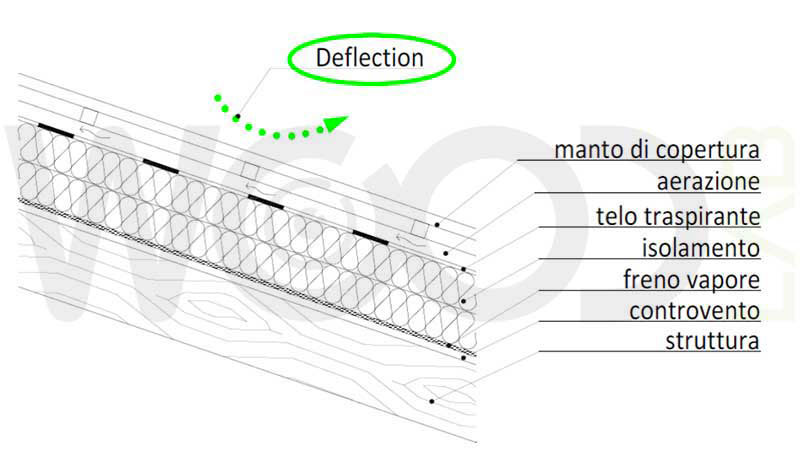 schema sistema deflection