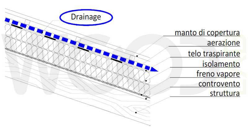 schema sistema drainage