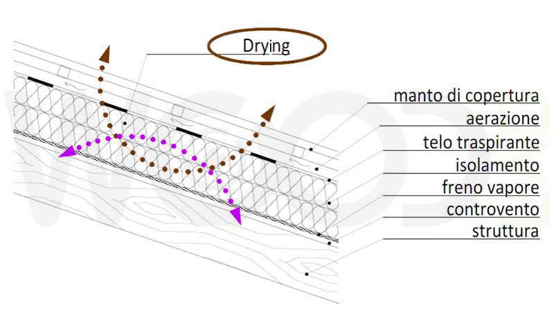 schema sistema drying