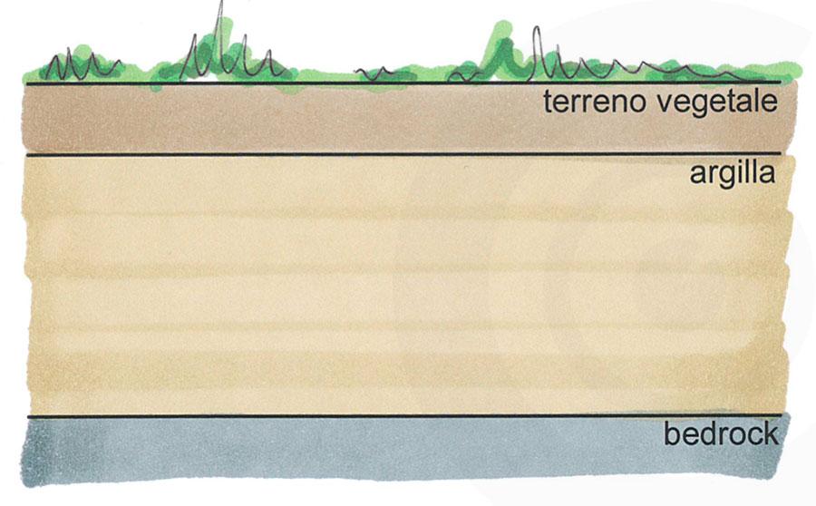 analisi del terreno