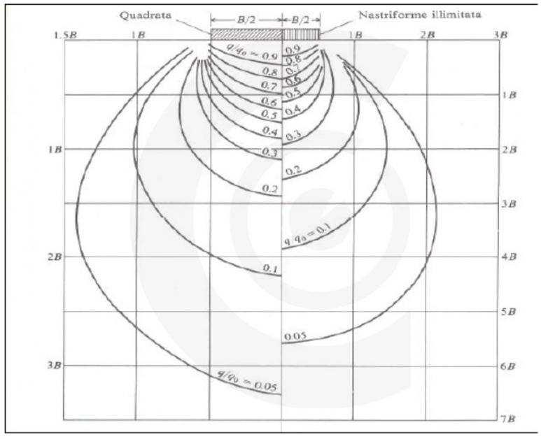 calcolo dei cedimenti