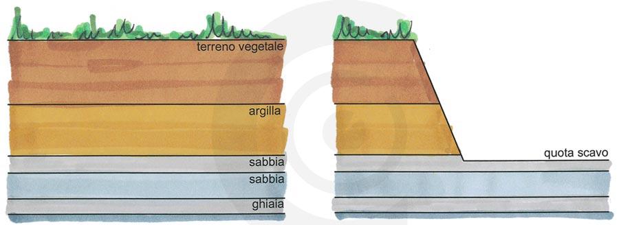 disegno terreno argilloso