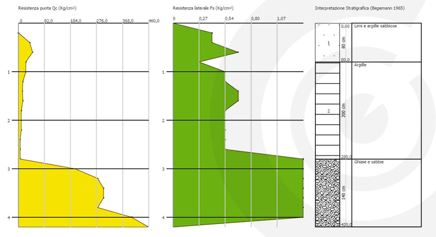 risultati stratigrafici del geologo