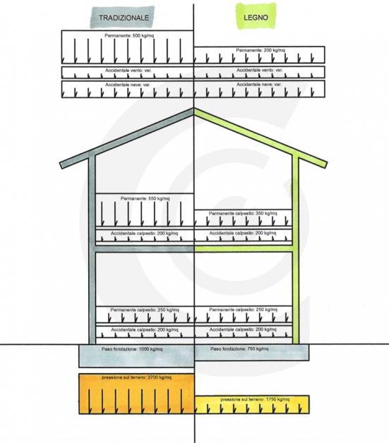 confronto casa tradizionale e casa legno