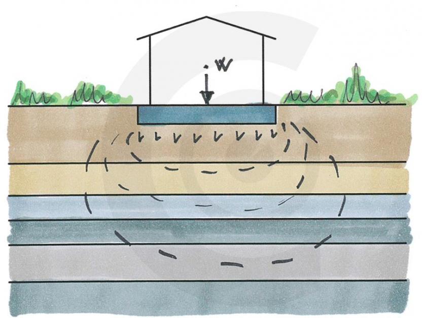 disegno di trasferimento del carico sul terreno sotto