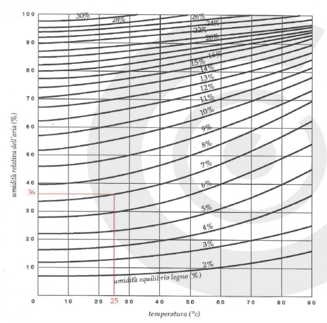 grafico temperatura e umidità