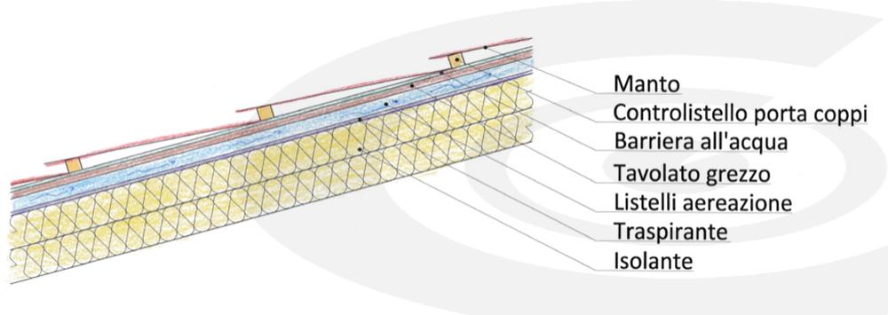 schema camera di ventilazione